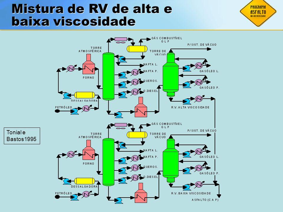 Mistura de RV de alta e baixa viscosidade