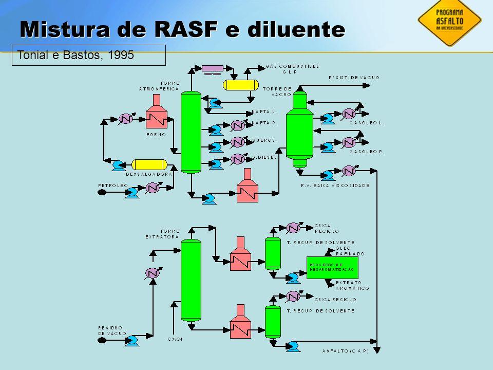 Mistura de RASF e diluente