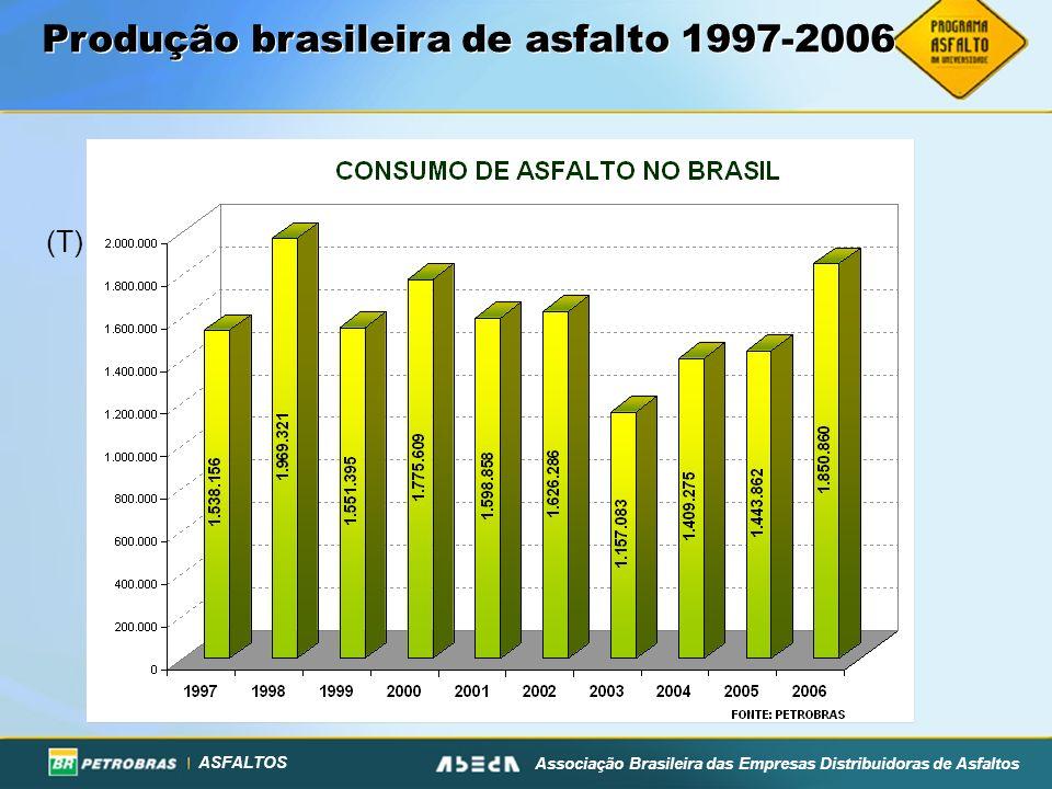 Produção brasileira de asfalto 1997-2006