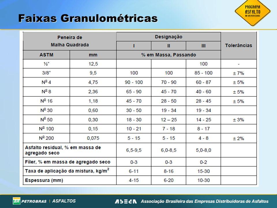 Faixas Granulométricas