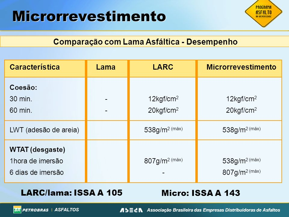 Comparação com Lama Asfáltica - Desempenho