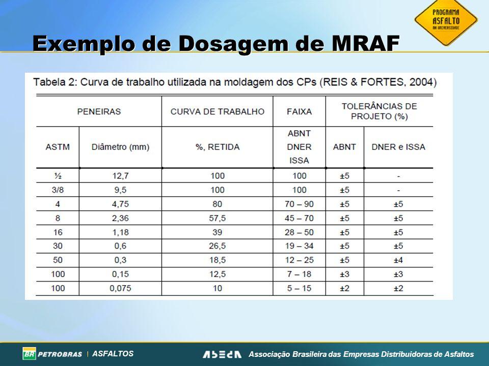 Exemplo de Dosagem de MRAF