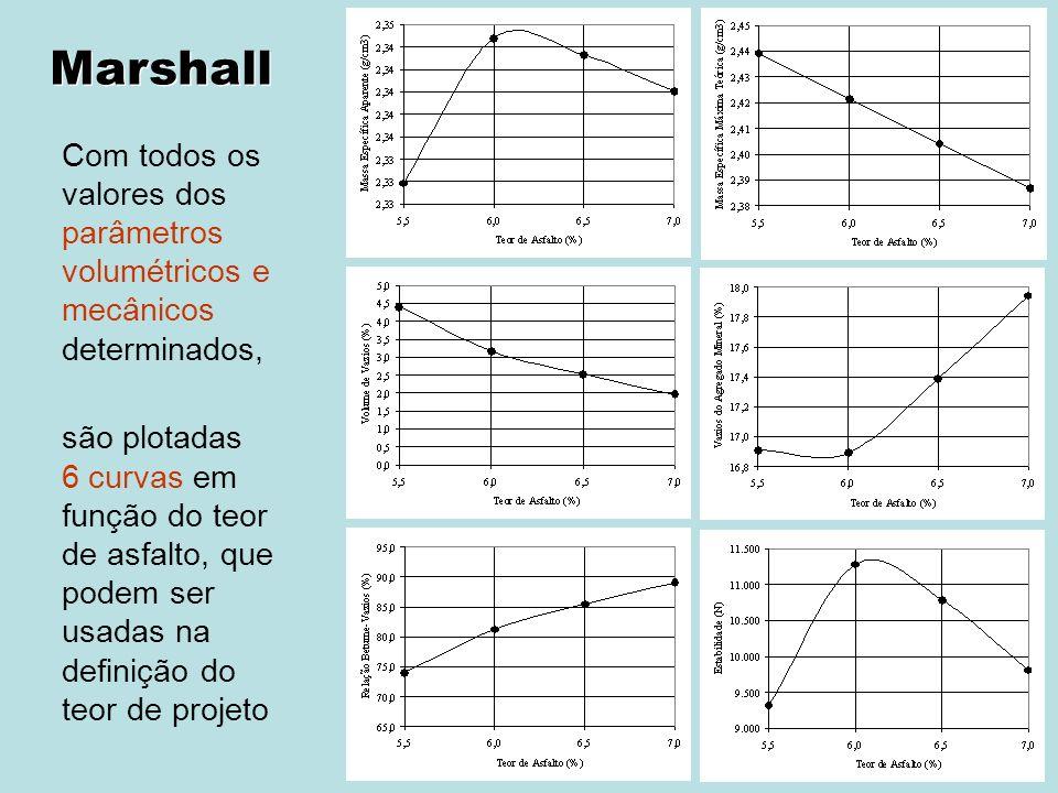 Marshall Com todos os valores dos parâmetros volumétricos e mecânicos determinados,