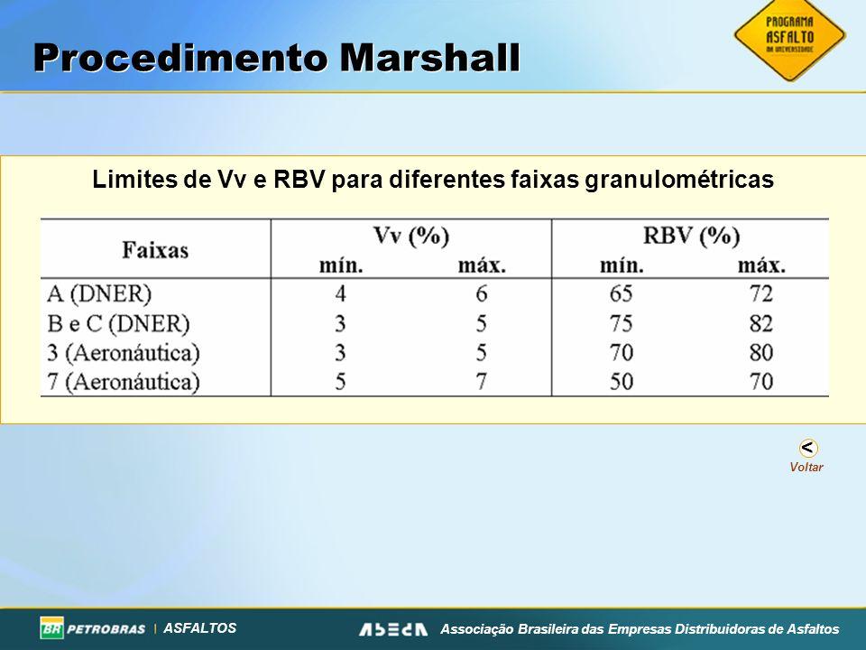 Limites de Vv e RBV para diferentes faixas granulométricas