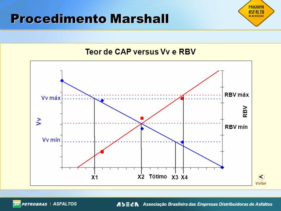 Teor de CAP versus Vv e RBV