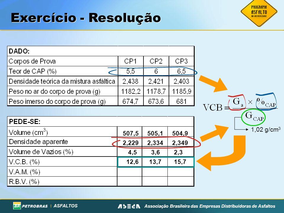 Exercício - Resolução 1,02 g/cm3 507,5 505,1 504,9 2,229 2,334 2,349