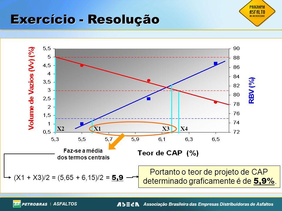 Exercício - Resolução Portanto o teor de projeto de CAP