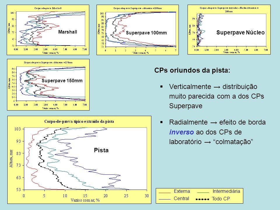 Verticalmente → distribuição muito parecida com a dos CPs Superpave