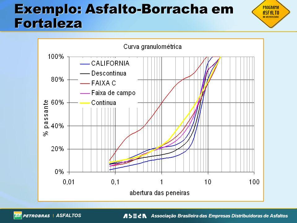 Exemplo: Asfalto-Borracha em Fortaleza