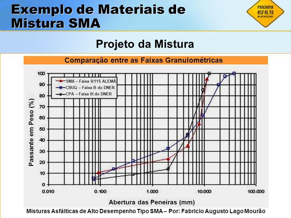 Exemplo de Materiais de Mistura SMA