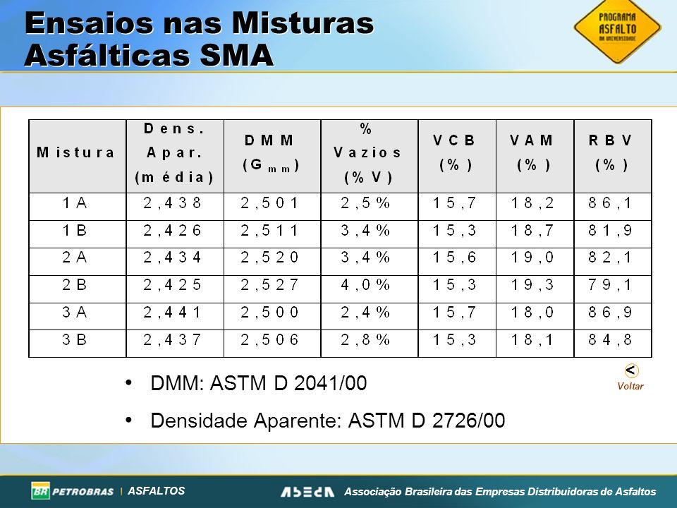 Ensaios nas Misturas Asfálticas SMA