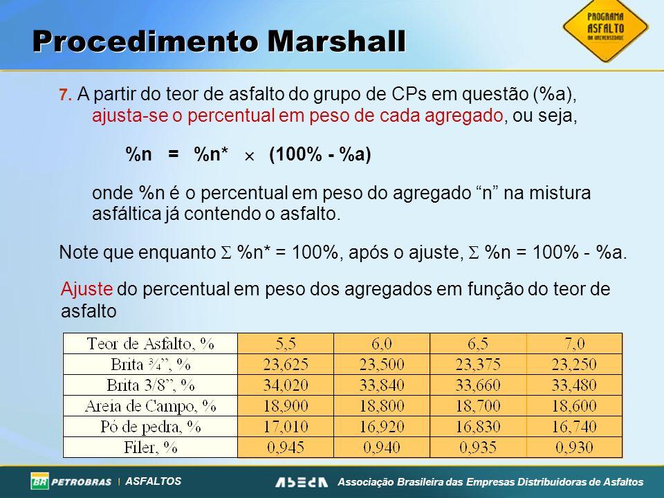 Procedimento Marshall