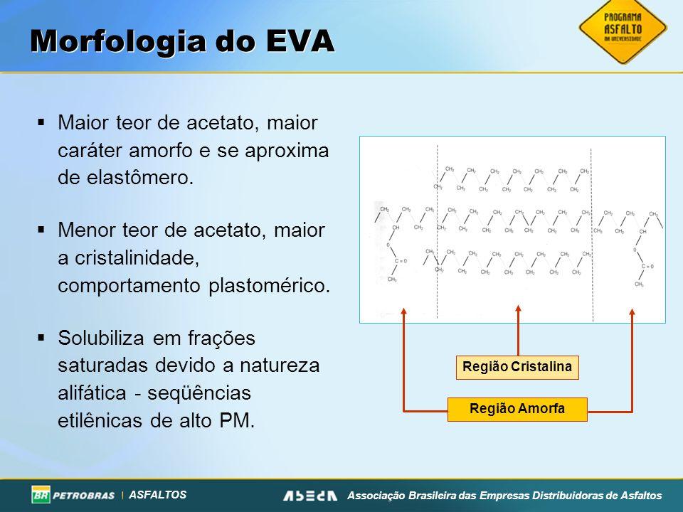 Morfologia do EVA Maior teor de acetato, maior caráter amorfo e se aproxima de elastômero.
