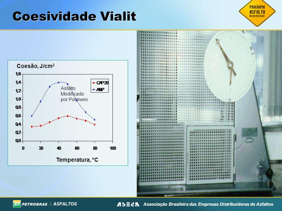 Coesividade Vialit Coesão, J/cm2 Temperatura, °C Asfalto Modificado