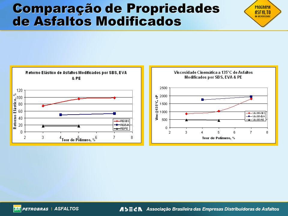 Comparação de Propriedades de Asfaltos Modificados