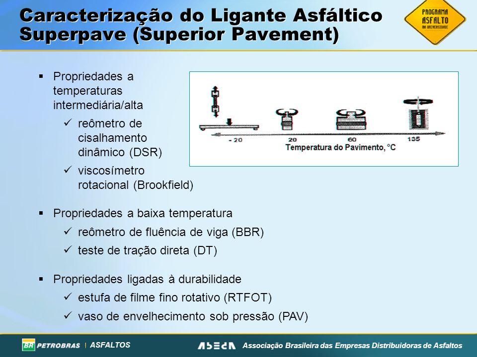 Caracterização do Ligante Asfáltico Superpave (Superior Pavement)