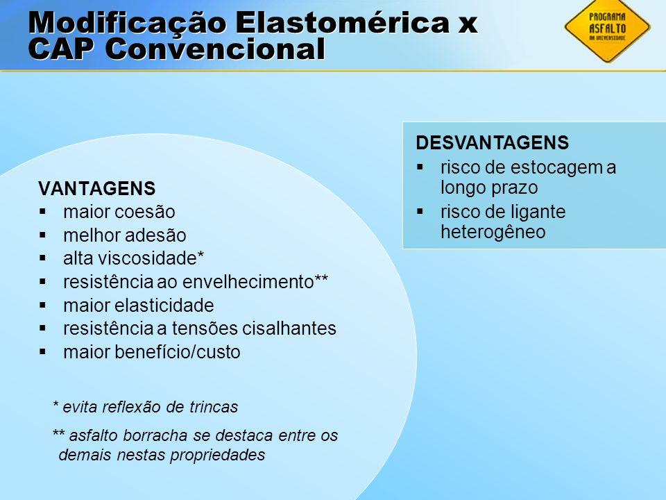 Modificação Elastomérica x CAP Convencional