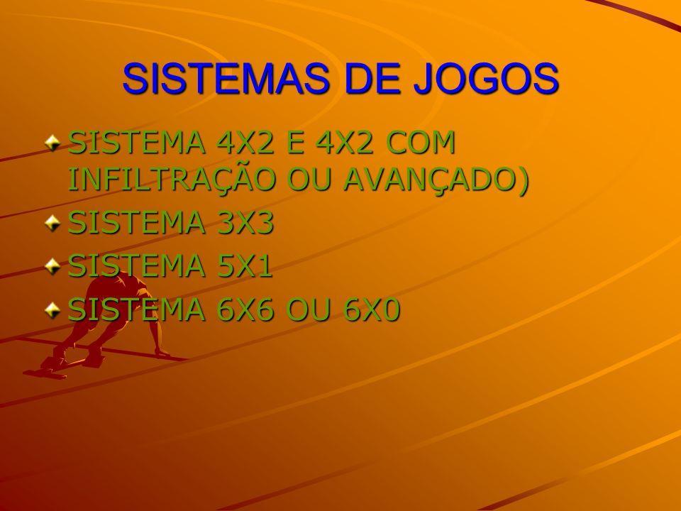 SISTEMAS DE JOGOS SISTEMA 4X2 E 4X2 COM INFILTRAÇÃO OU AVANÇADO)