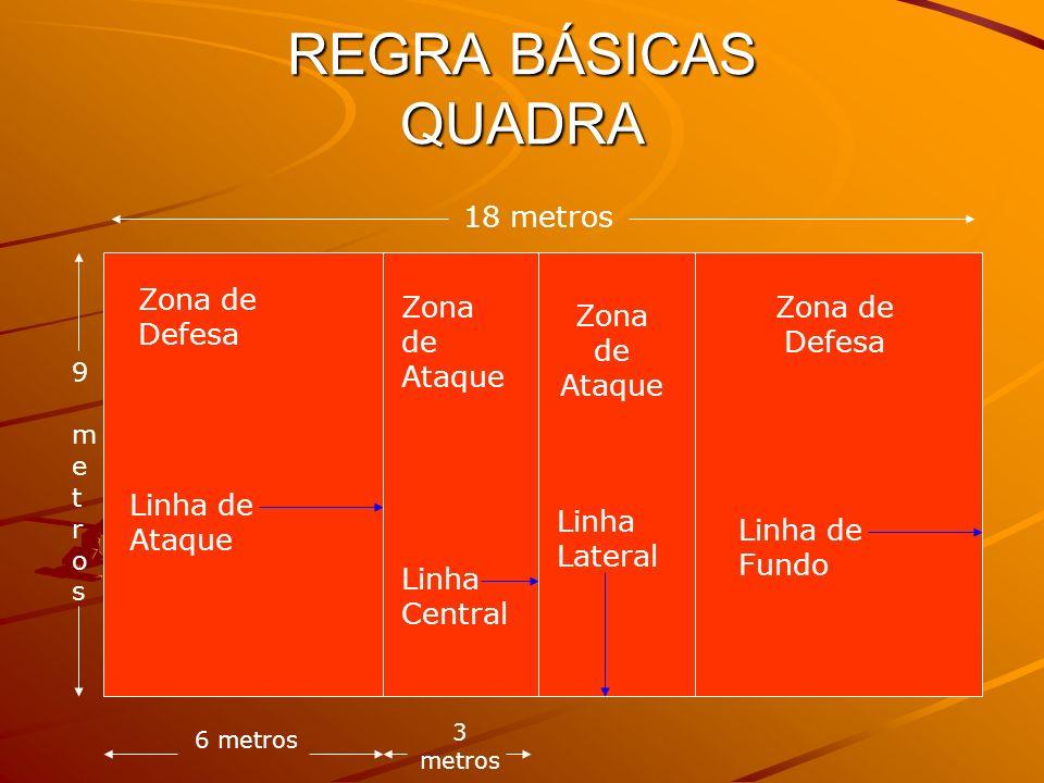 REGRA BÁSICAS QUADRA 18 metros Zona de Defesa Zona de Ataque