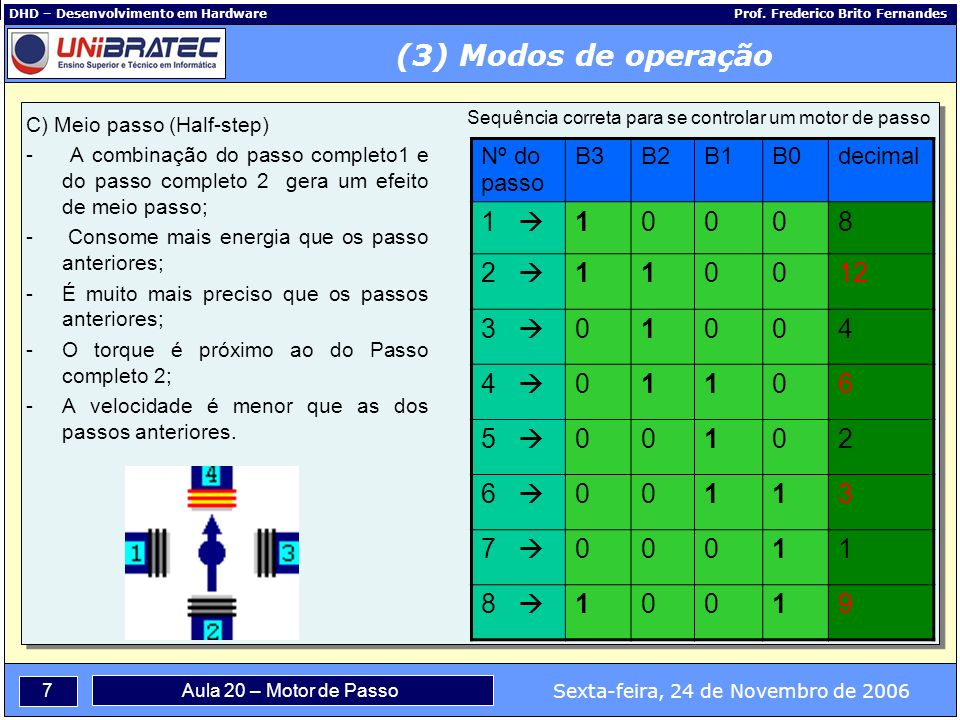 (3) Modos de operação 1  1 8 2  12 3  4 4  6 5  2 6  3 7  8  9