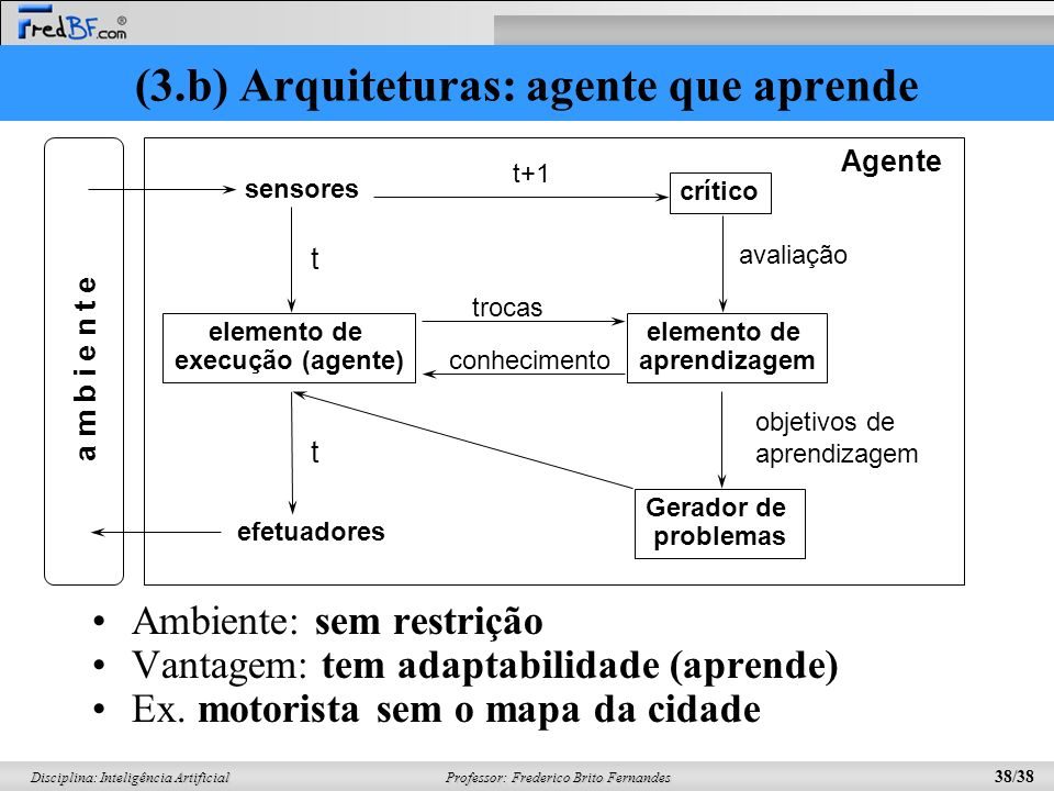 (3.b) Arquiteturas: agente que aprende