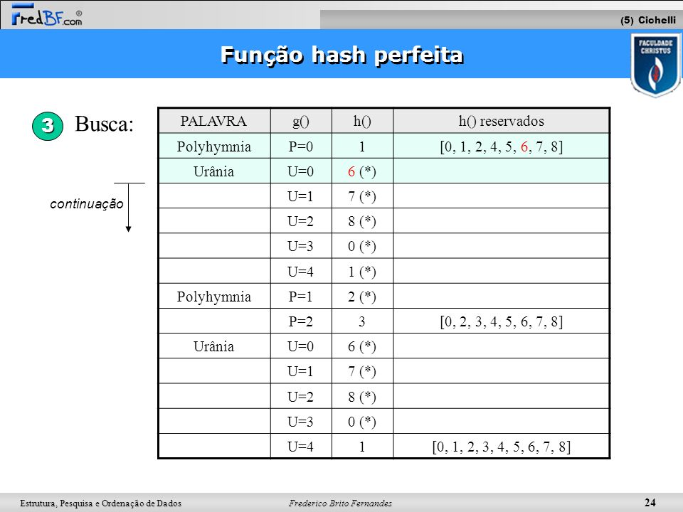 Busca: Função hash perfeita 3 PALAVRA g() h() h() reservados