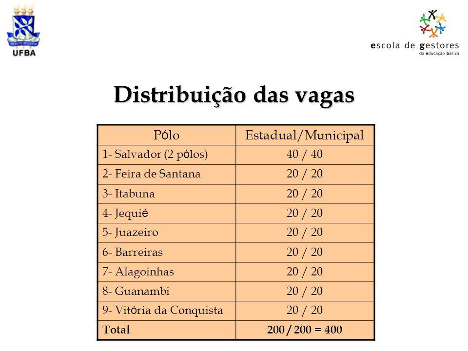 Distribuição das vagas