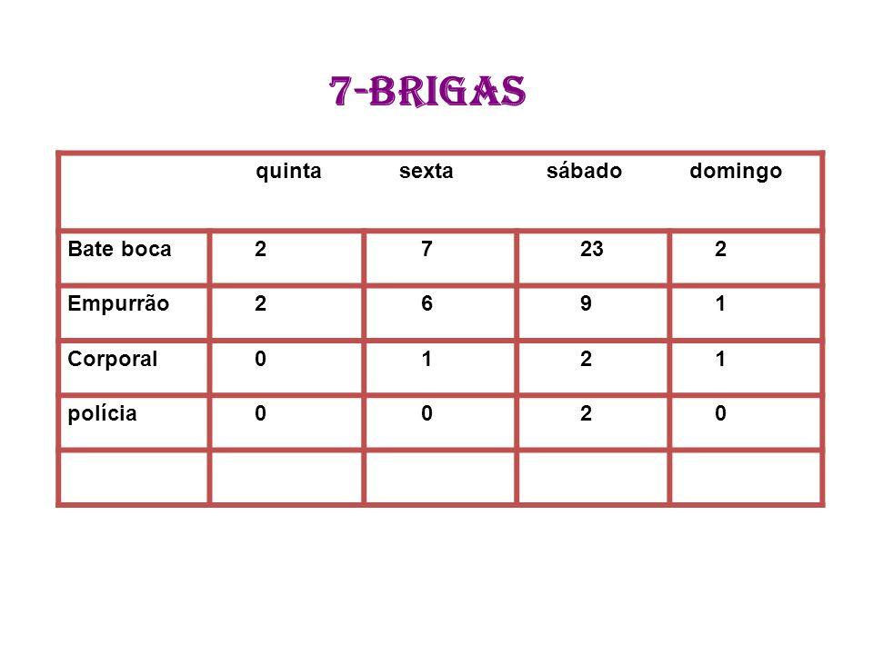 7-brigas quinta sexta sábado domingo Bate boca 2 7 23 Empurrão 6 9 1