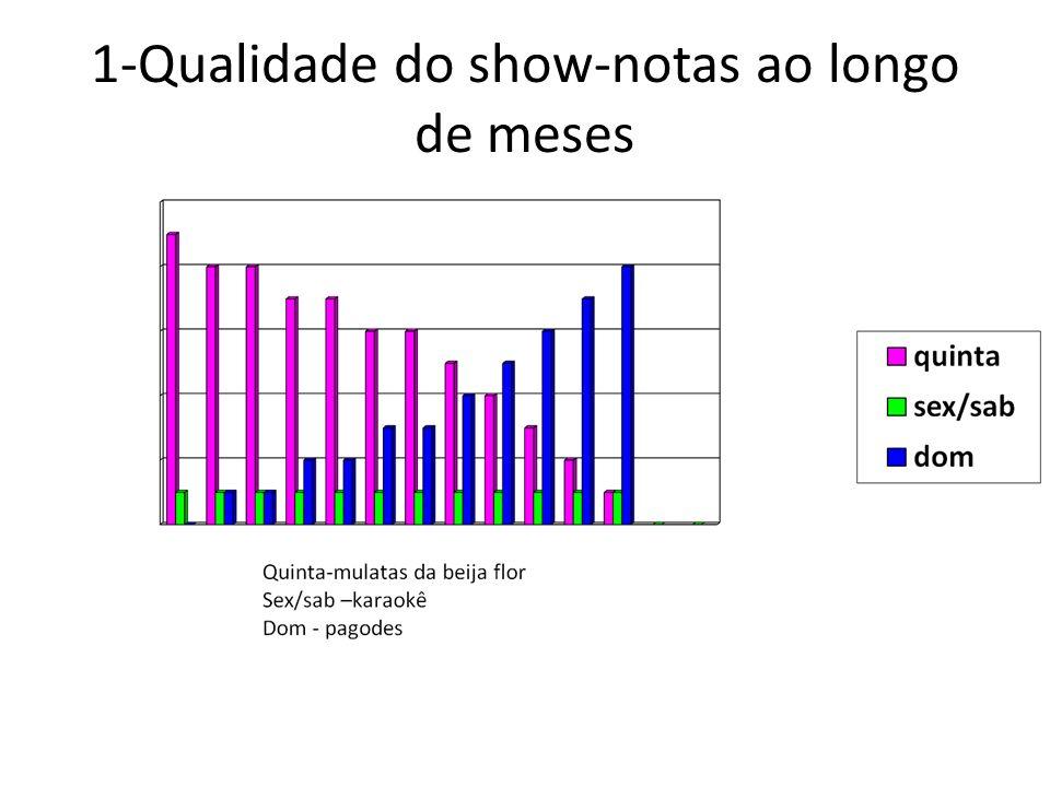 1-Qualidade do show-notas ao longo de meses