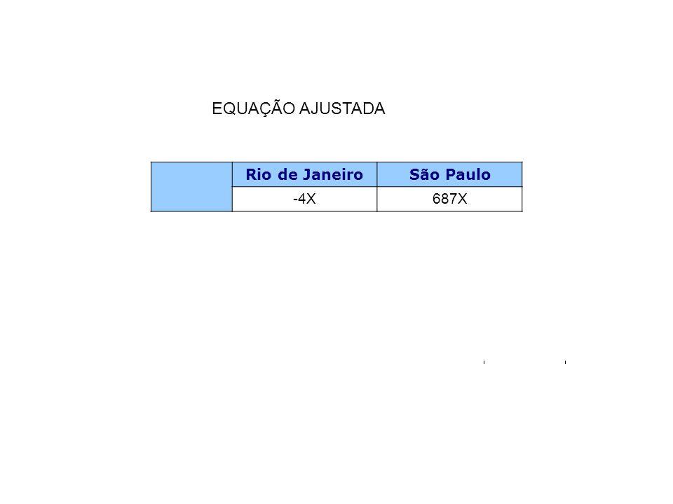 EQUAÇÃO AJUSTADA Rio de Janeiro São Paulo -4X 687X