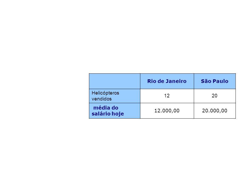 Rio de Janeiro São Paulo Helicópteros vendidos 12 20 média do salário hoje 12.000,00 20.000,00