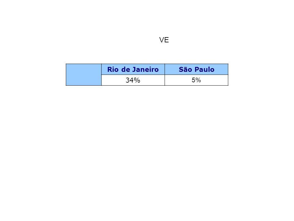 VE Rio de Janeiro São Paulo 34% 5%