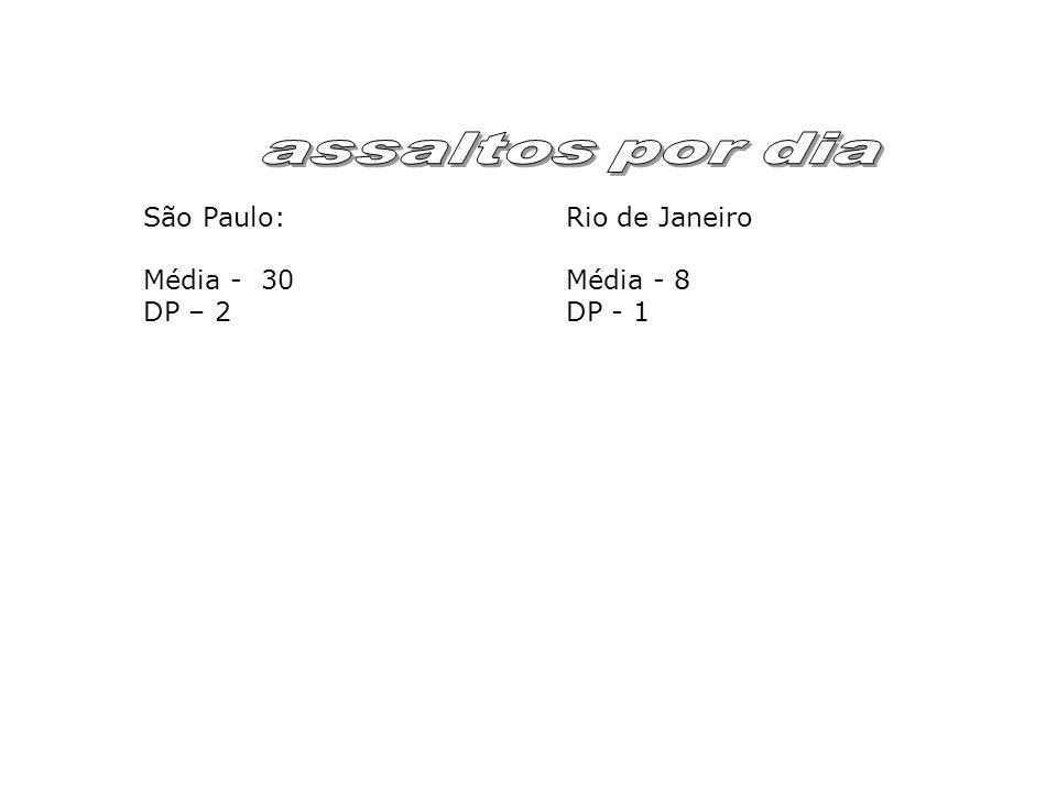 assaltos por dia São Paulo: Rio de Janeiro Média - 30 Média - 8