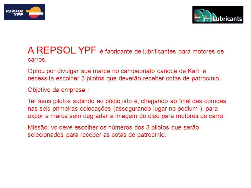 A REPSOL YPF é fabricante de lubrificantes para motores de carros.