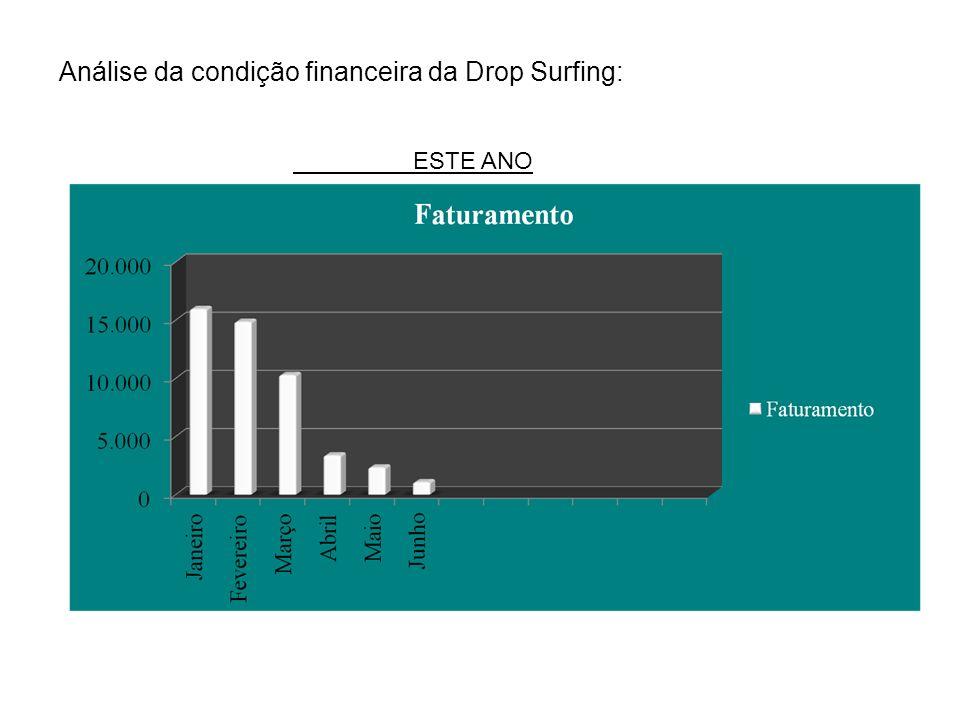 Análise da condição financeira da Drop Surfing: