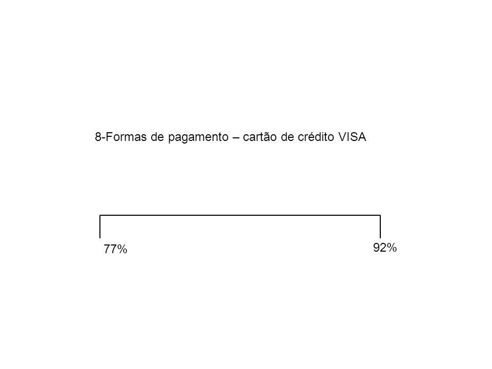 8-Formas de pagamento – cartão de crédito VISA