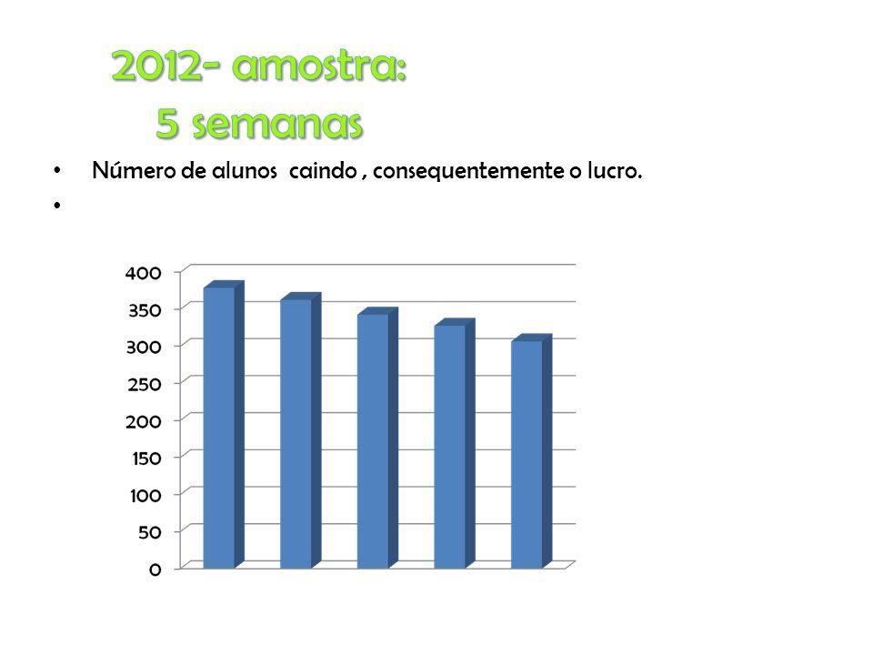 2012- amostra: 5 semanas Número de alunos caindo , consequentemente o lucro.