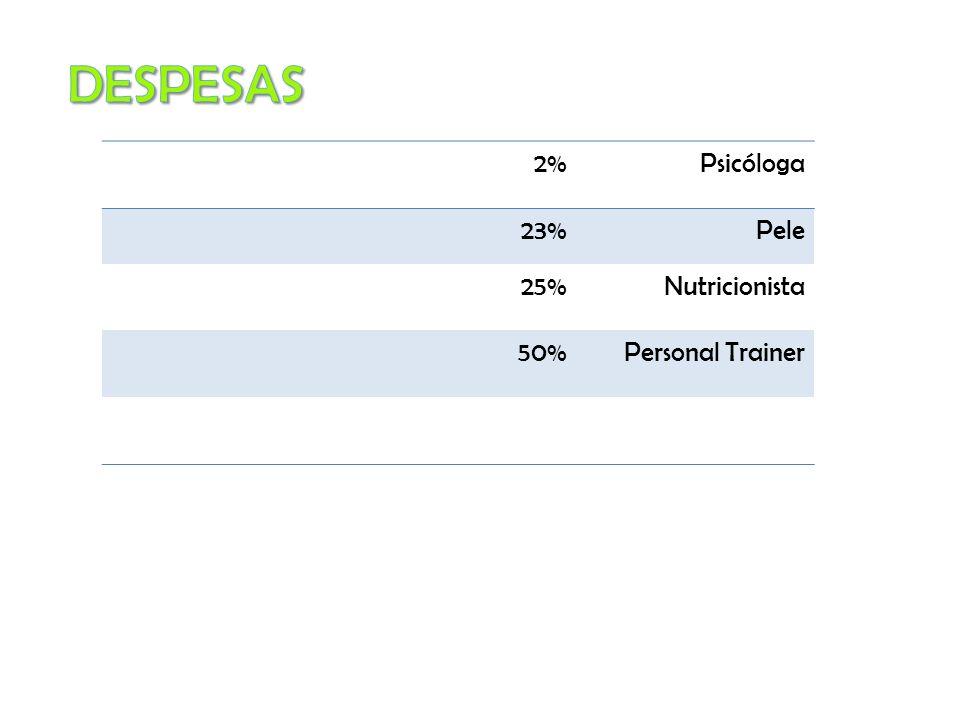DESPESAS 2% Psicóloga 23% Pele 25% Nutricionista 50% Personal Trainer