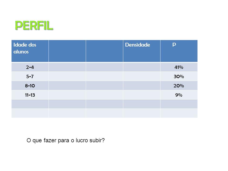PERFIL Idade dos alunos Densidade P 2-4 41% 5-7 30% 8-10 20% 11-13 9%