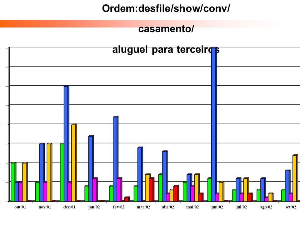 Ordem:desfile/show/conv/ aluguel para terceiros