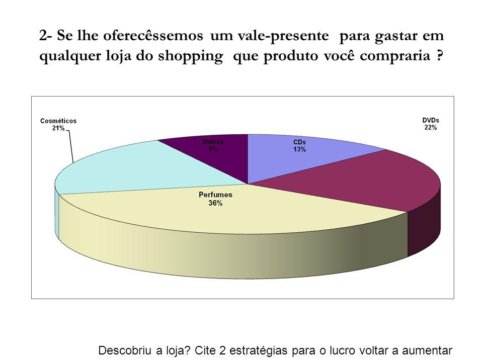 2- Se lhe oferecêssemos um vale-presente para gastar em qualquer loja do shopping que produto você compraria