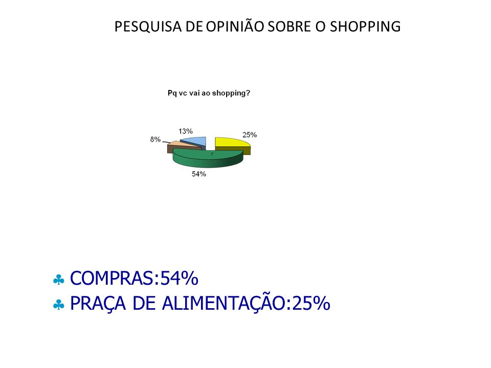 PESQUISA DE OPINIÃO SOBRE O SHOPPING