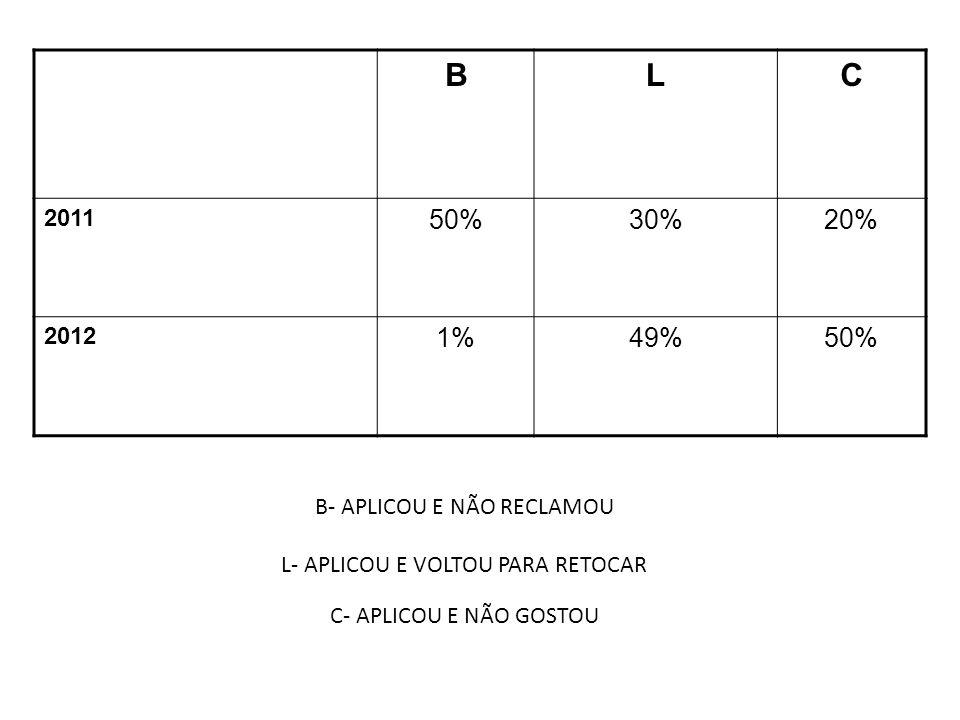B L. C. 2011. 50% 30% 20% 2012.
