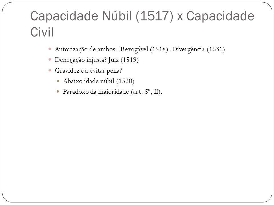Capacidade Núbil (1517) x Capacidade Civil