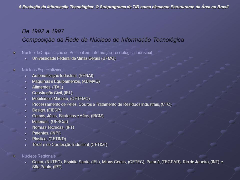 Composição da Rede de Núcleos de Informação Tecnológica