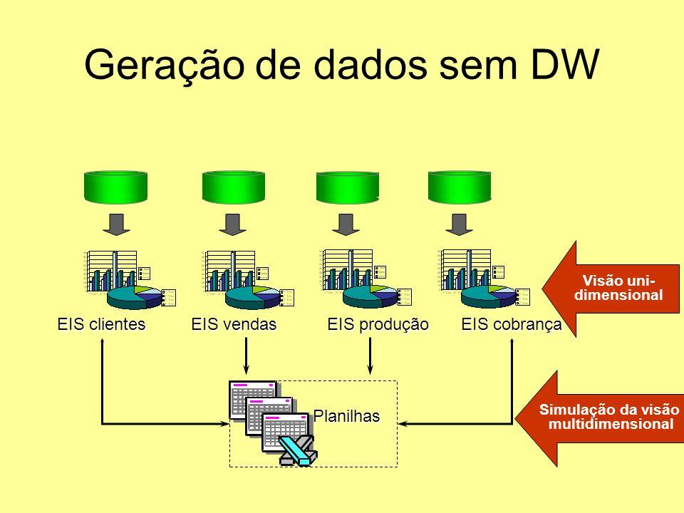 Geração de dados sem DW EIS clientes EIS vendas EIS produção