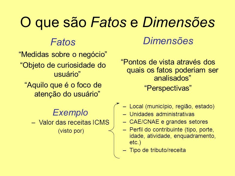 O que são Fatos e Dimensões