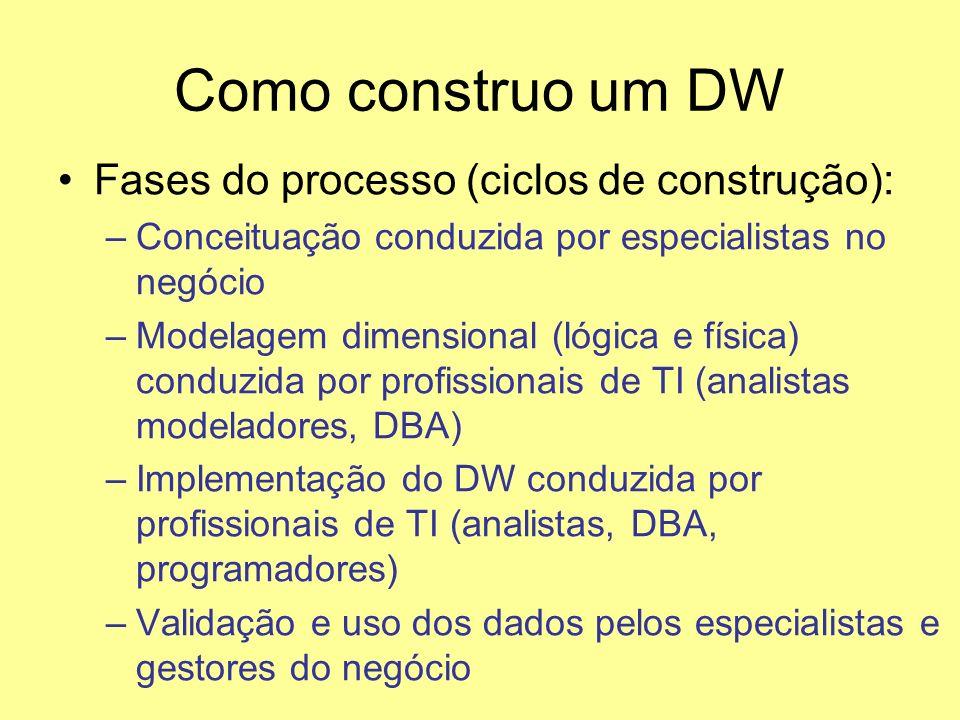 Como construo um DW Fases do processo (ciclos de construção):