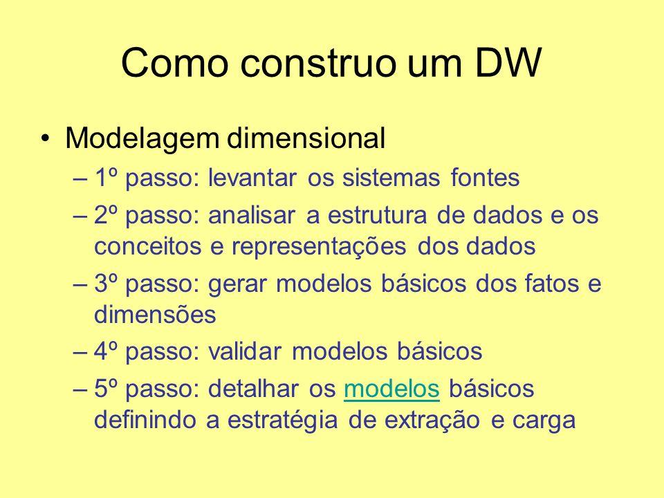 Como construo um DW Modelagem dimensional
