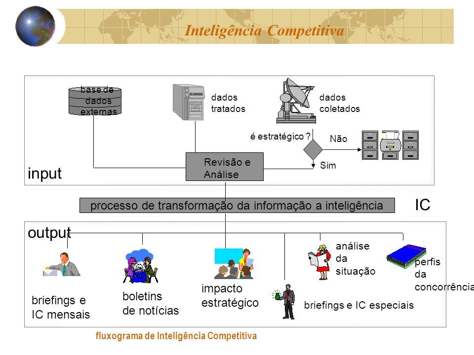 fluxograma de Inteligência Competitiva